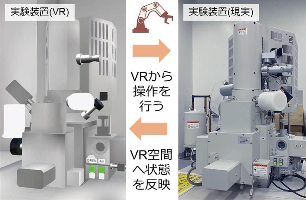 サイバーフィジカル実験システムの概念図